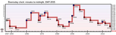 Doomsday_Clock_graph