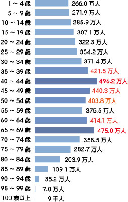 Japan_male_5000_man