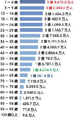world_male_population