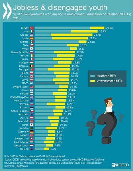 oecd_jobless_disengaged_youth_2015