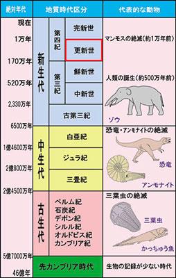 Chronostratigraphic_Chart